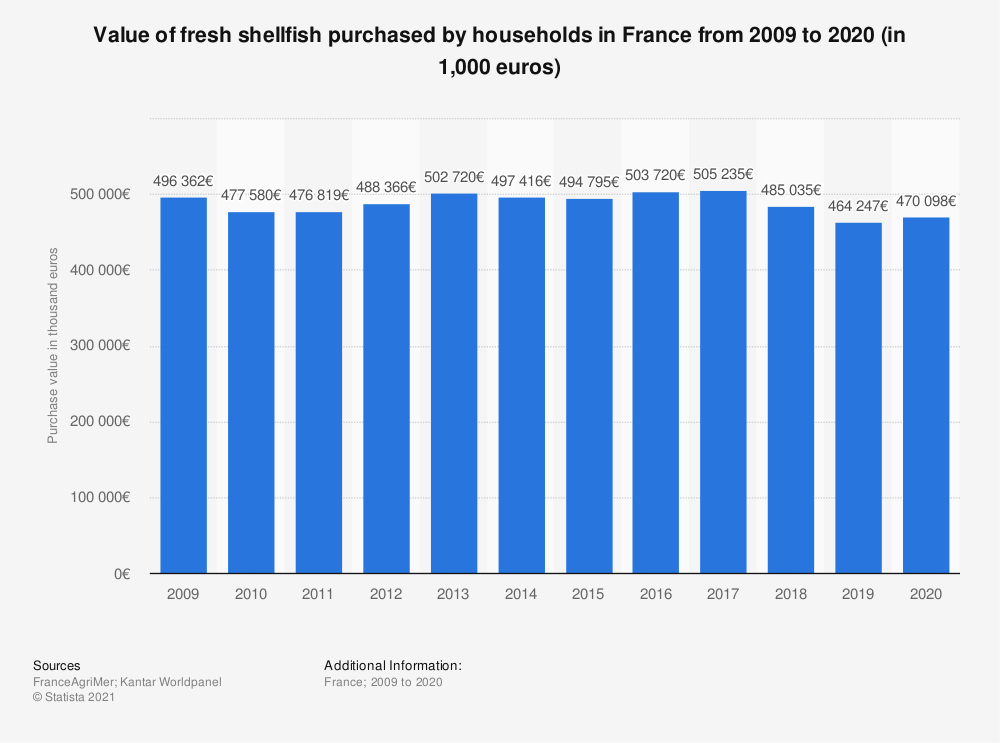 Statistic: Value of fresh shellfish household consumption in France from 2009 to 2018 (in thousand euros)  | Statista