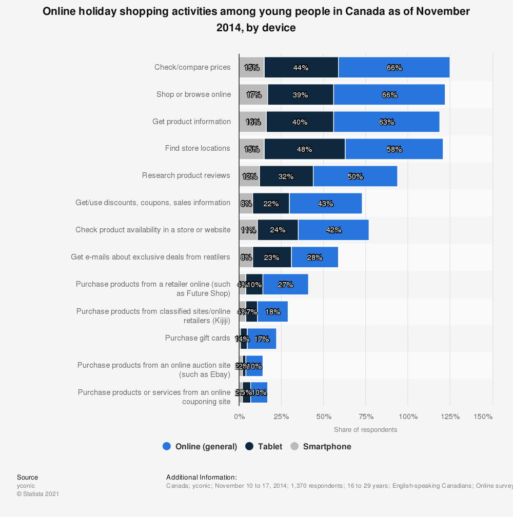 Statistic: Online holiday shopping activities among young people in Canada as of November 2014, by device | Statista
