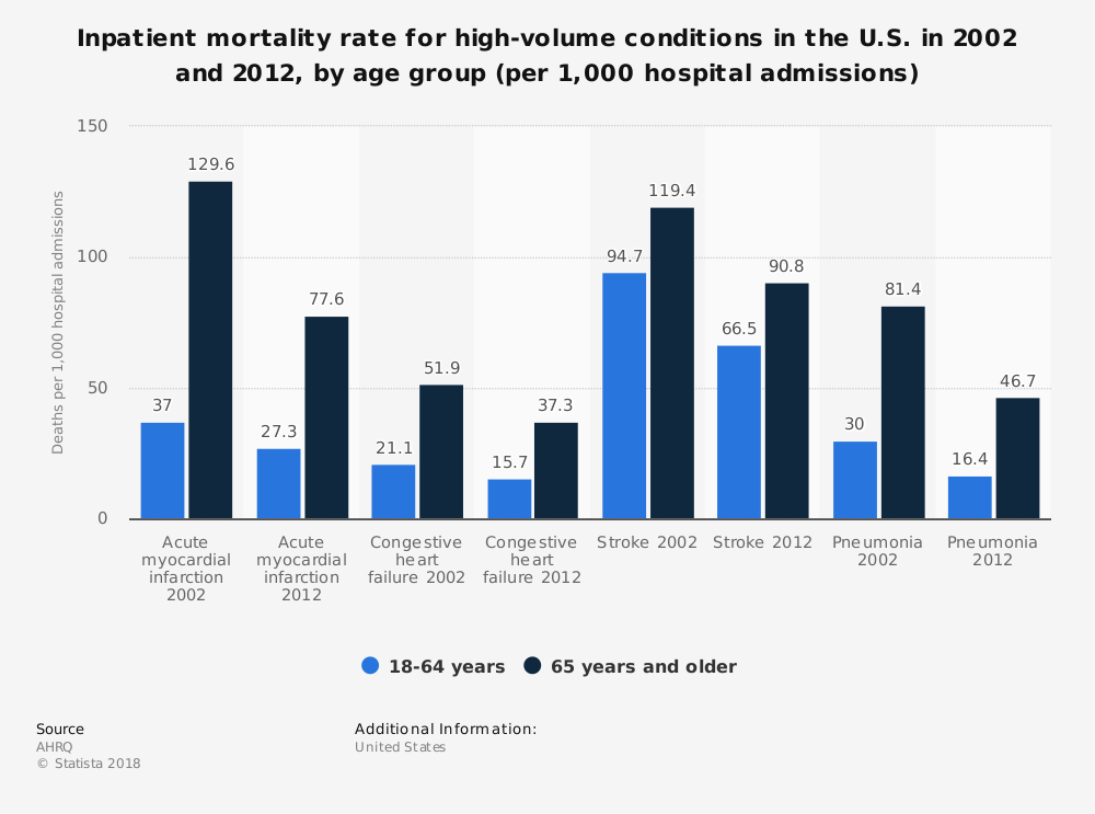 Statistic: Inpatient mortality rate for high-volume conditions in the U.S. in 2002 and 2012, by age group (per 1,000 hospital admissions) | Statista