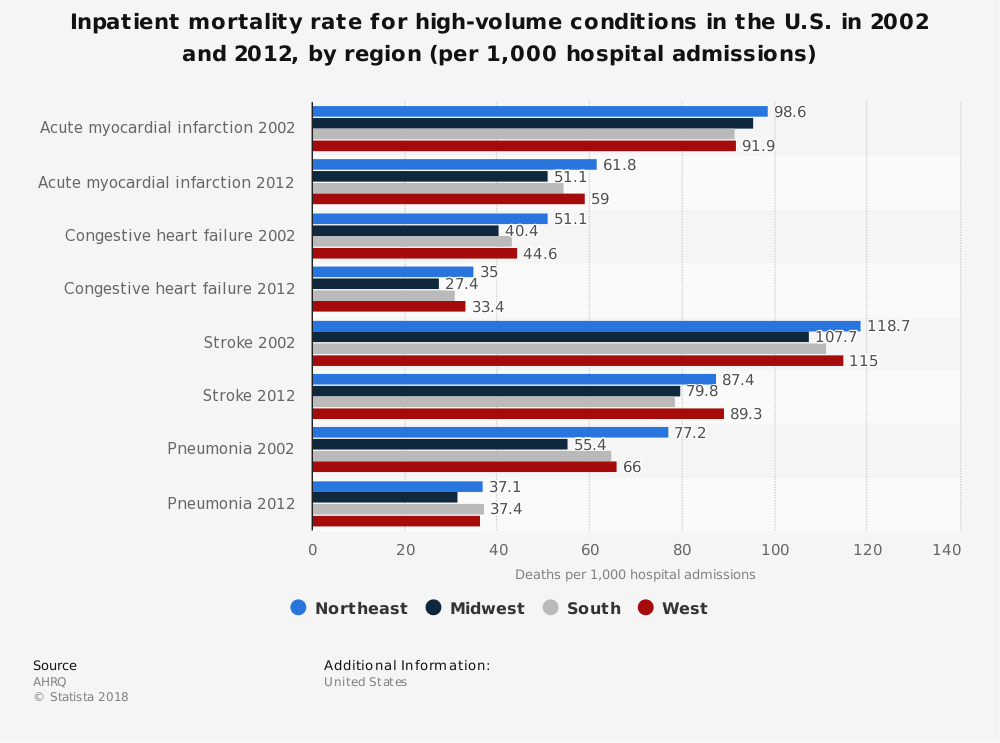 Statistic: Inpatient mortality rate for high-volume conditions in the U.S. in 2002 and 2012, by region (per 1,000 hospital admissions) | Statista