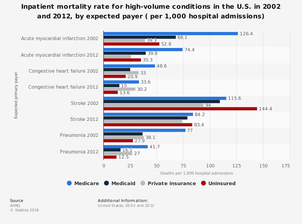 Statistic: Inpatient mortality rate for high-volume conditions in the U.S. in 2002 and 2012, by expected payer ( per 1,000 hospital admissions) | Statista