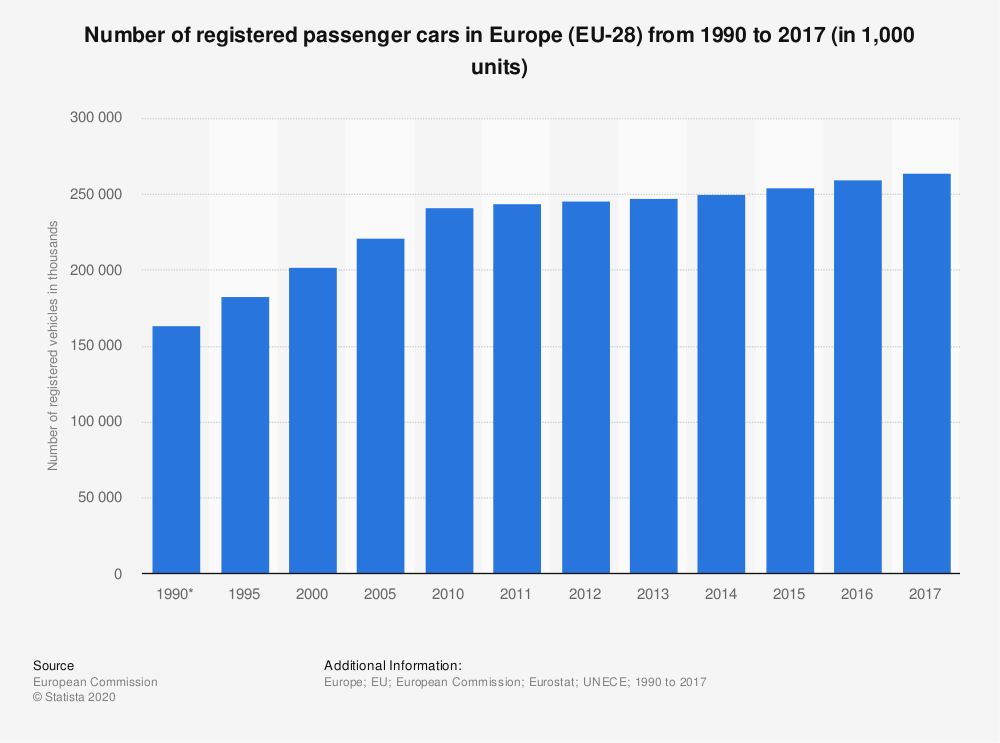 Statistic: Number of registered passenger cars in Europe (EU-28) between 1990 and 2016 (in 1,000 units) | Statista