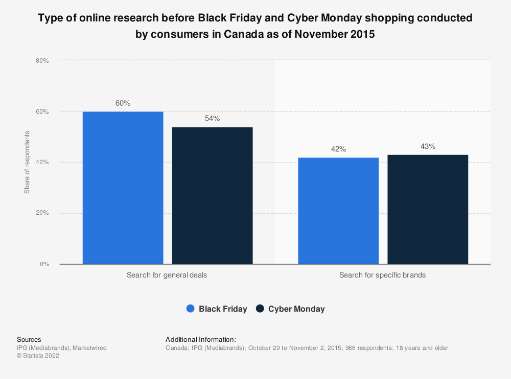 Statistic: Type of online research before Black Friday and Cyber Monday shopping conducted by consumers in Canada as of November 2015 | Statista