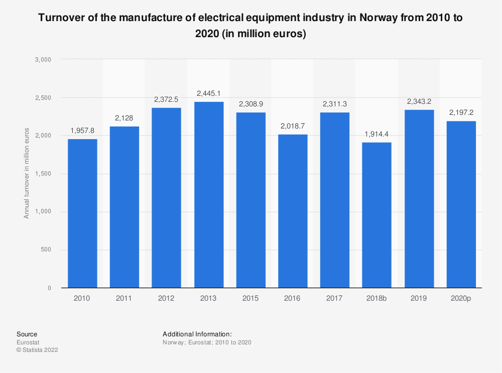 Statistic: Turnover of the manufacture of electrical equipment industry in Norway from 2008 to 2016 (in million euros) | Statista
