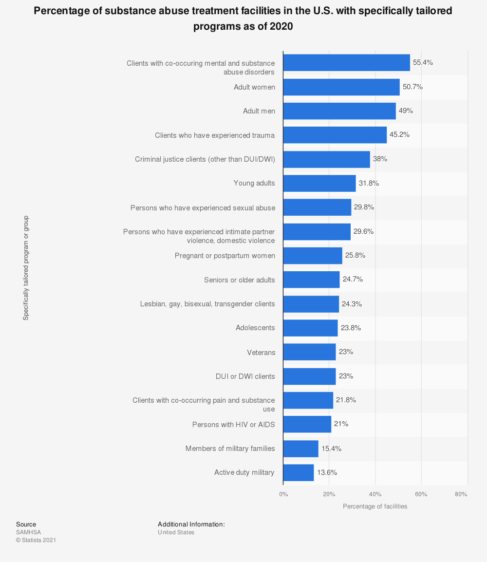 Statistic: Percentage of substance abuse treatment facilities in the U.S. with specifically tailored programs as of 2018 | Statista