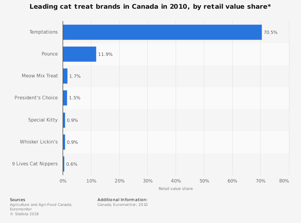 Statistic: Leading cat treat brands in Canada in 2010, by retail value share* | Statista