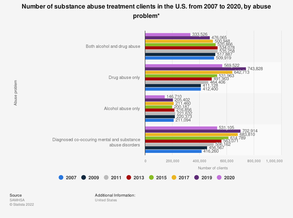 Statistic: Number of substance abuse treatment clients in the U.S. from 2007 to 2019, by abuse problem* | Statista