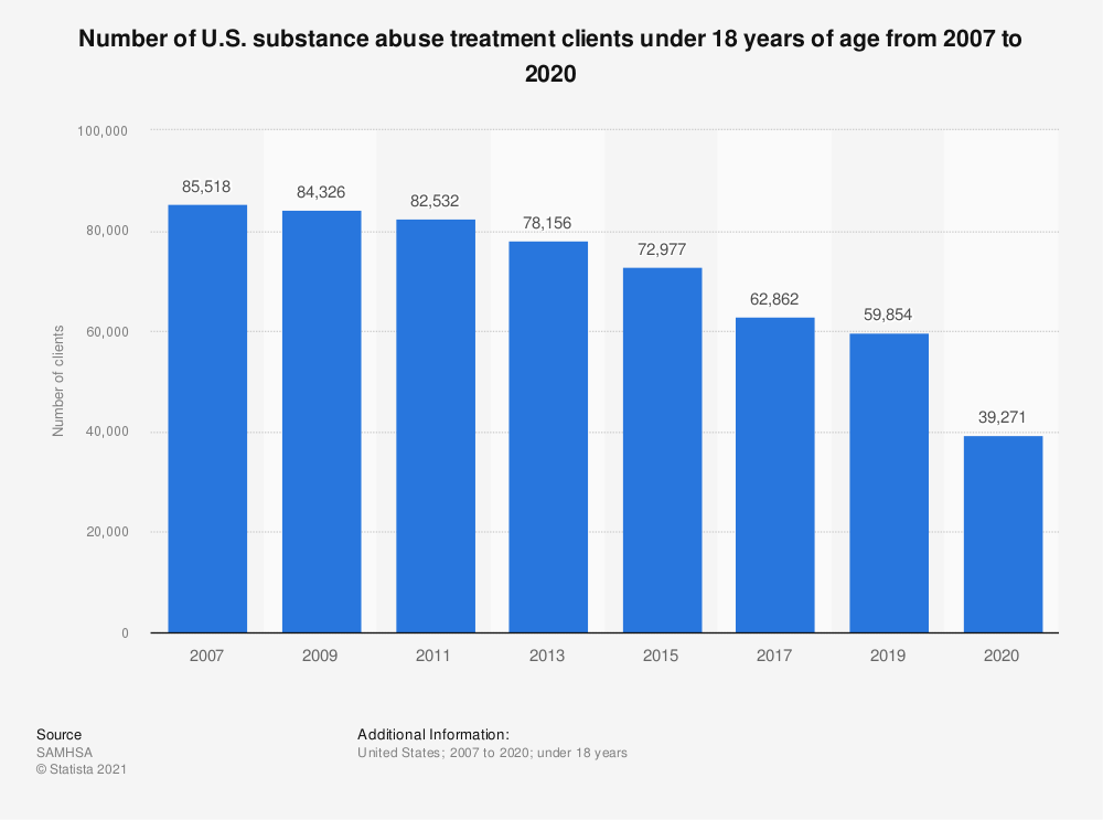 Statistic: Number of U.S. substance abuse treatment clients under 18 years of age from 2003 to 2015 | Statista