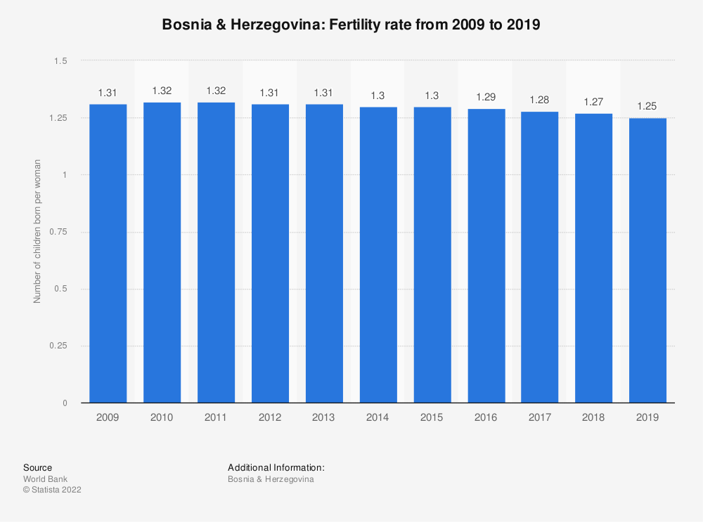 Statistic: Bosnia & Herzegovina: Fertility rate from 2008 to 2018 | Statista
