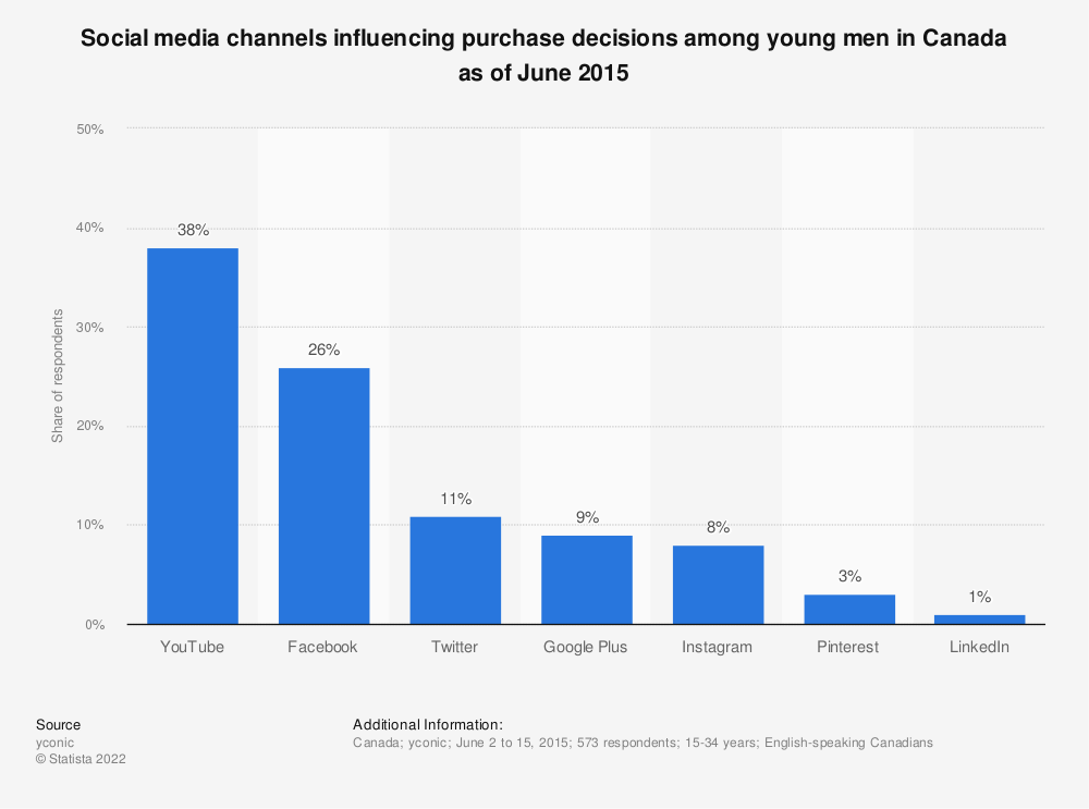 Statistic: Social media channels influencing purchase decisions among young men in Canada as of June 2015 | Statista