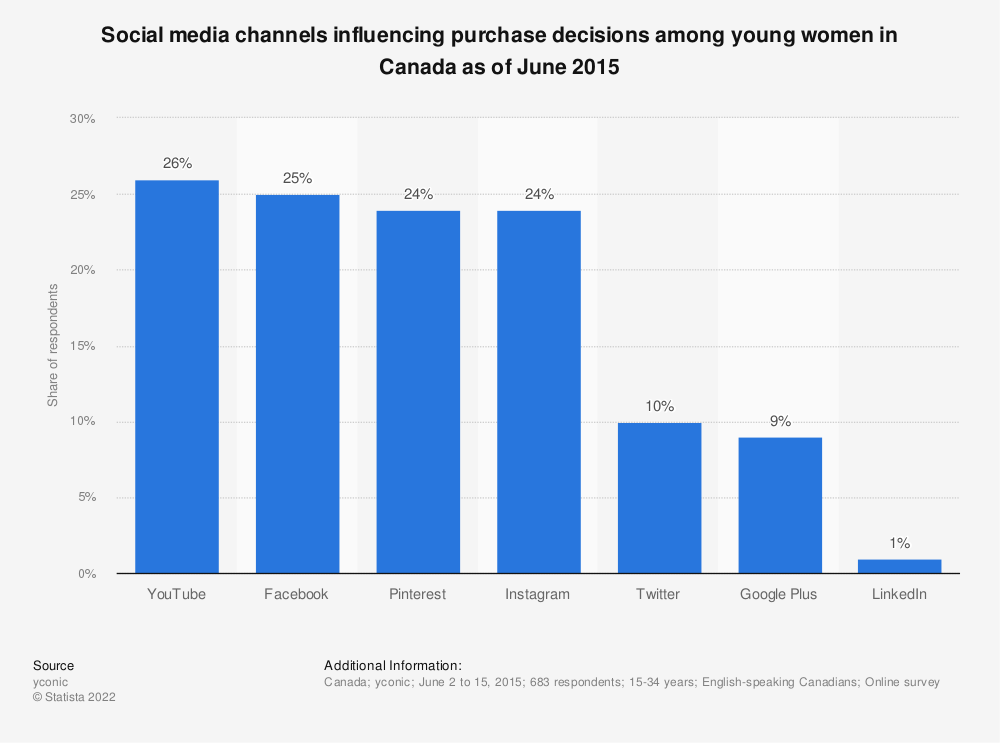 Statistic: Social media channels influencing purchase decisions among young women in Canada as of June 2015 | Statista
