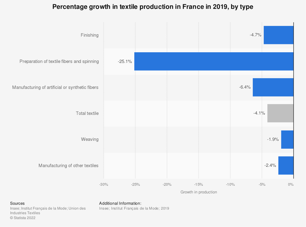 Statistic: Percentage growth* in textile production in France in 2017, by type   Statista
