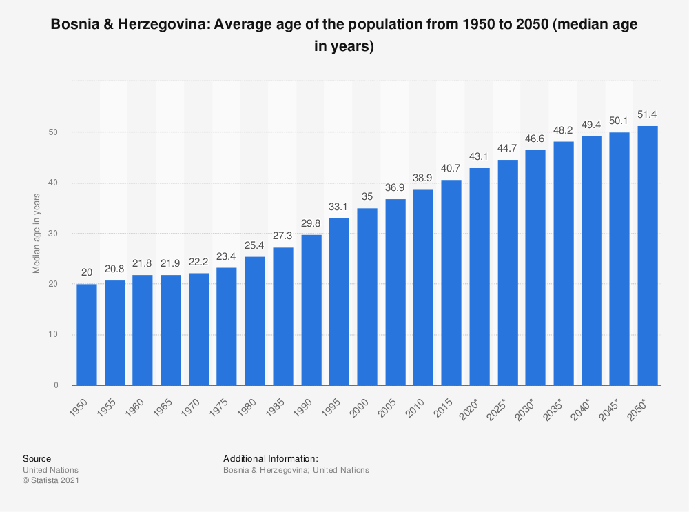 Statistic: Bosnia & Herzegovina: Average age of the population from 1950 to 2050 (median age in years) | Statista