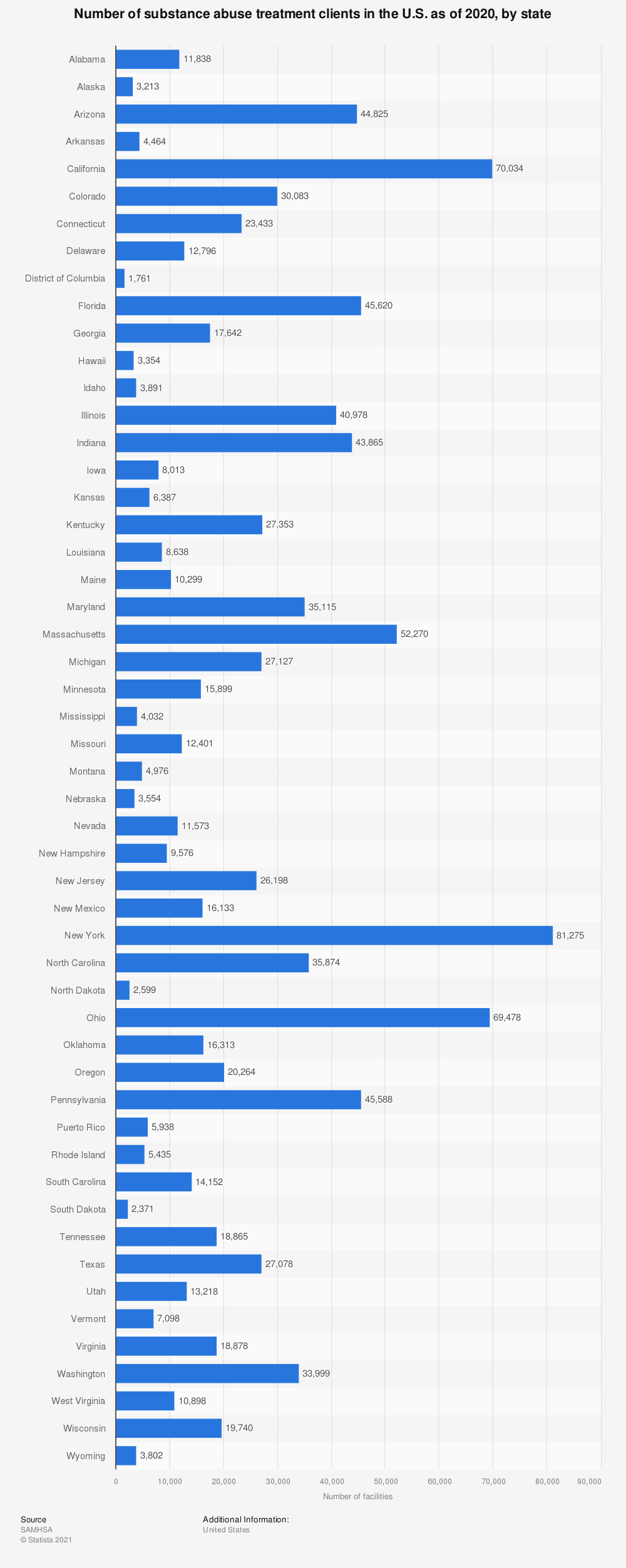 Statistic: Number of substance abuse treatment clients in the U.S. as of 2019, by state | Statista