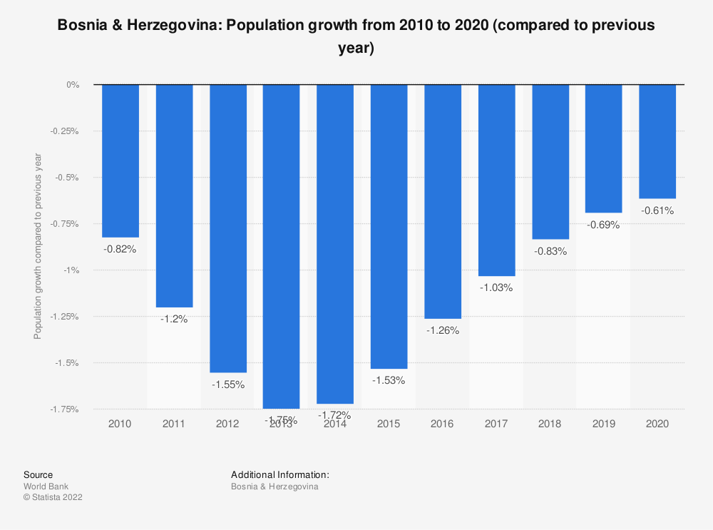 Statistic: Bosnia & Herzegovina: Population growth from 2009 to 2019 (compared to previous year) | Statista