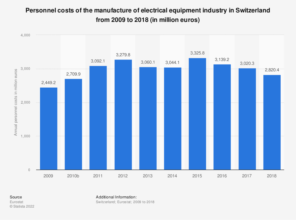 Statistic: Personnel costs of the manufacture of electrical equipment industry in Switzerland from 2009 to 2016 (in million euros) | Statista