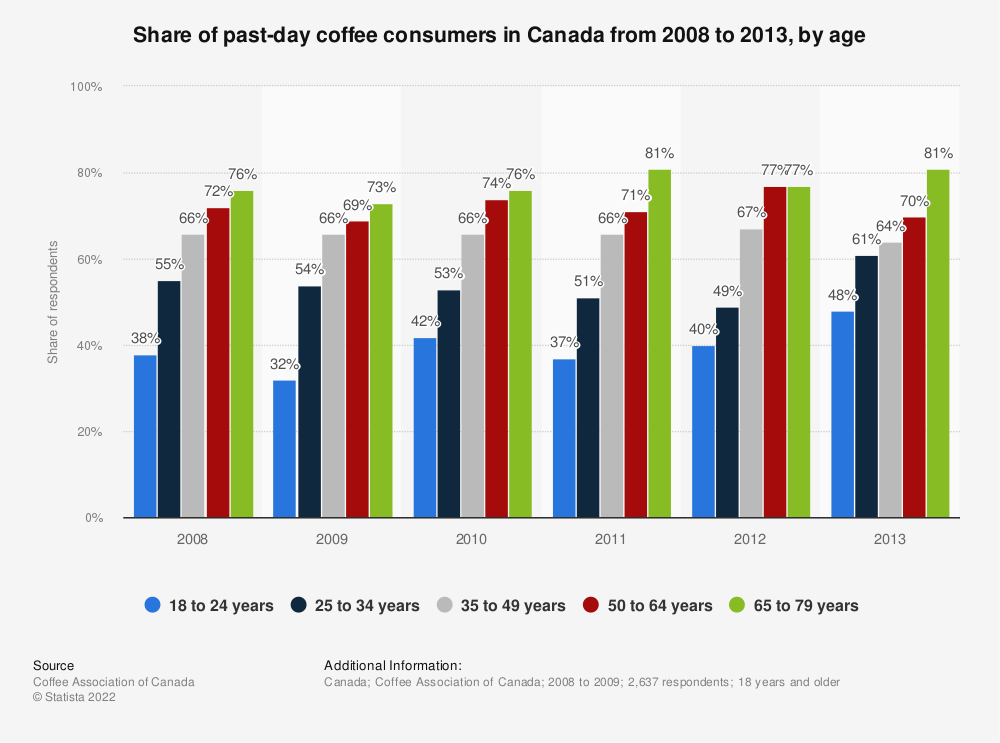 Statistic: Share of past-day coffee consumers in Canada from 2008 to 2013, by age | Statista