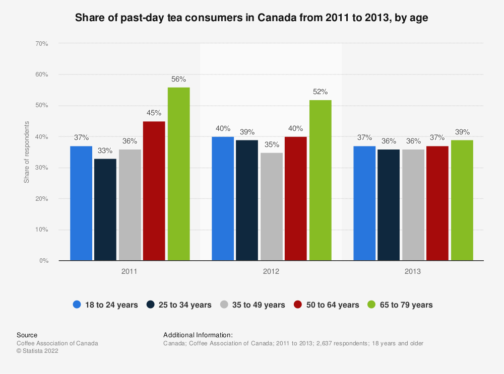Statistic: Share of past-day tea consumers in Canada from 2011 to 2013, by age | Statista