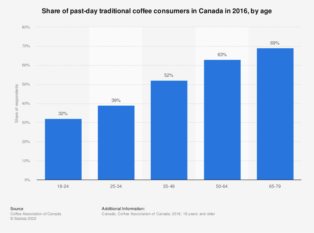 Statistic: Share of past-day traditional coffee consumers in Canada in 2016, by age | Statista