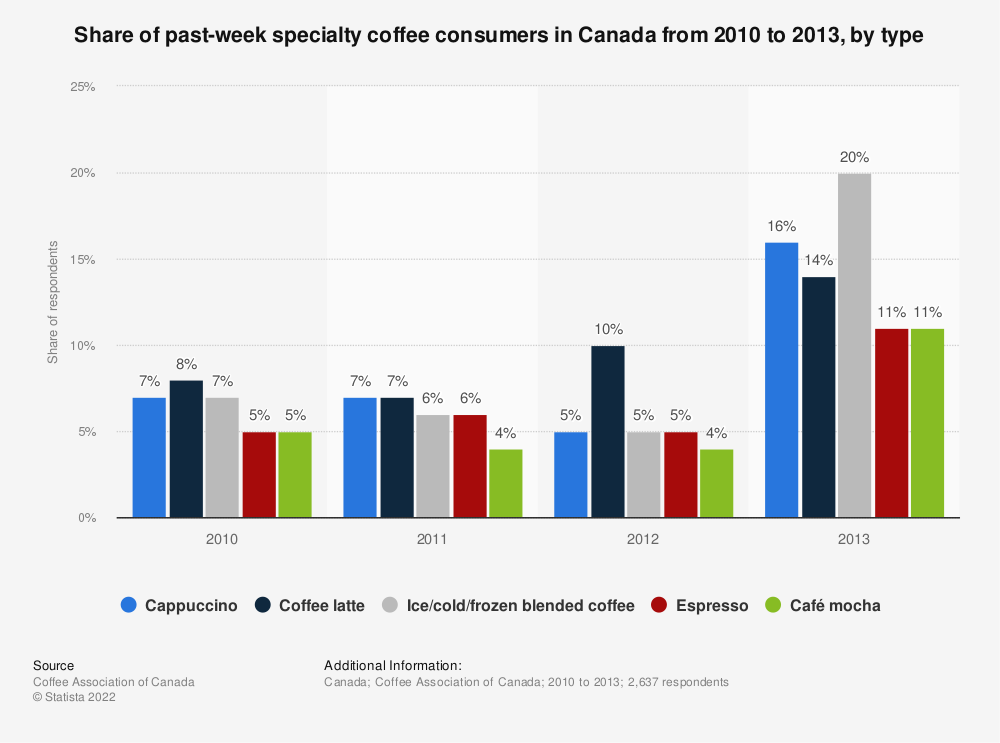 Statistic: Share of past-week specialty coffee consumers in Canada from 2010 to 2013, by type | Statista