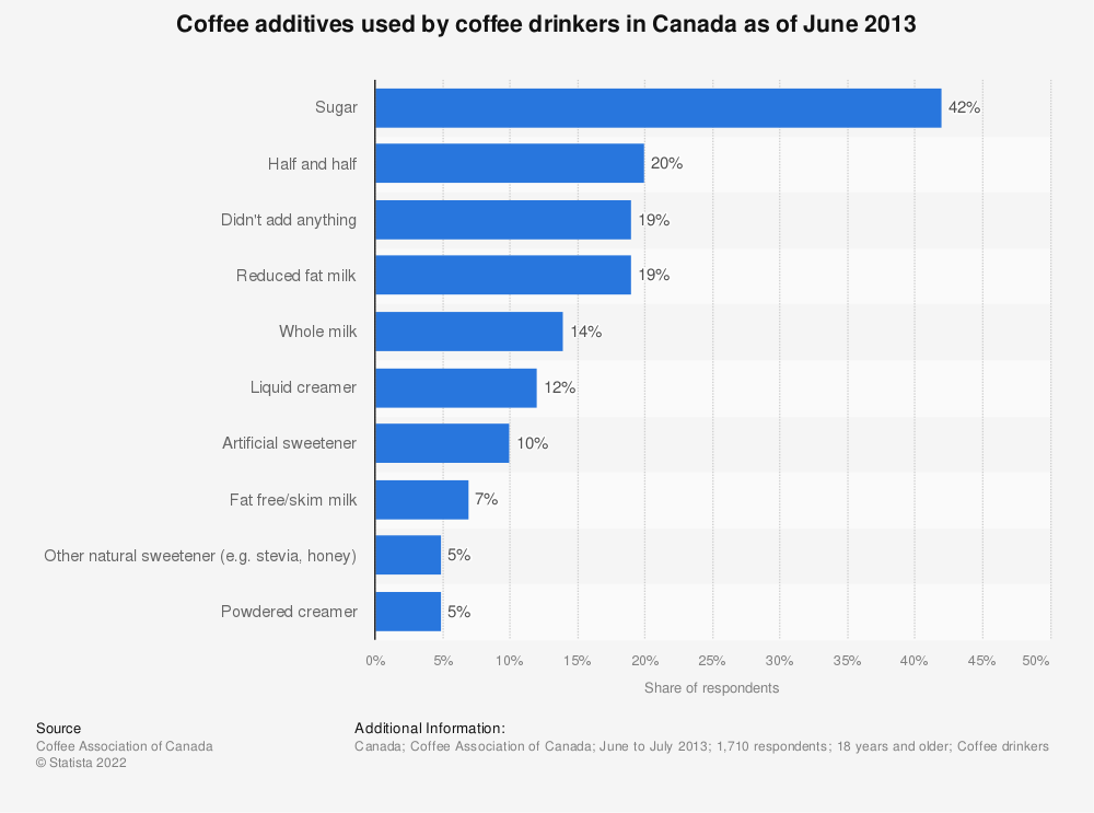 Statistic: Coffee additives used by coffee drinkers in Canada as of June 2013 | Statista