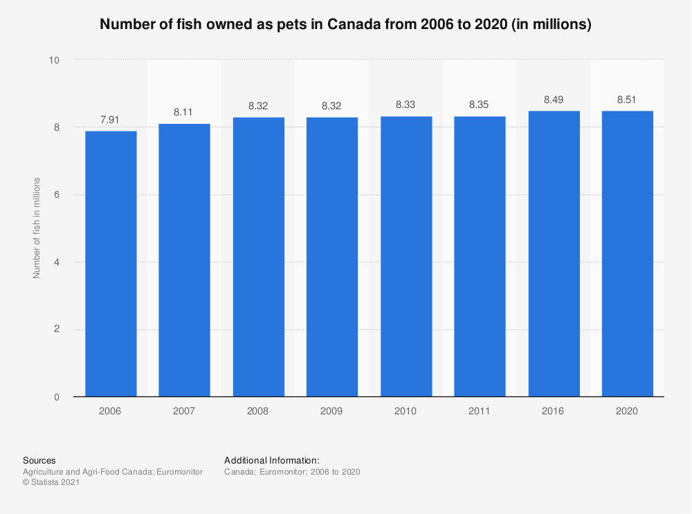 Statistic: Number of fish owned as pets in Canada from 2006 to 2011 (in millions) | Statista