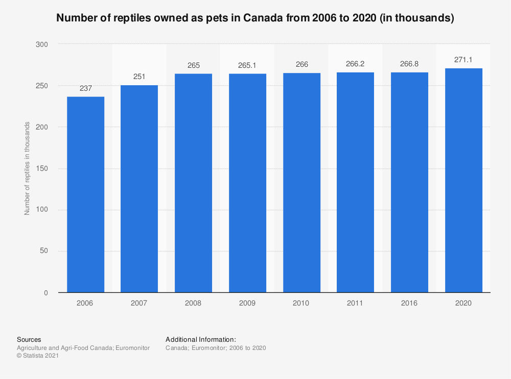 Statistic: Number of reptiles owned as pets in Canada from 2006 to 2011 (in thousands) | Statista