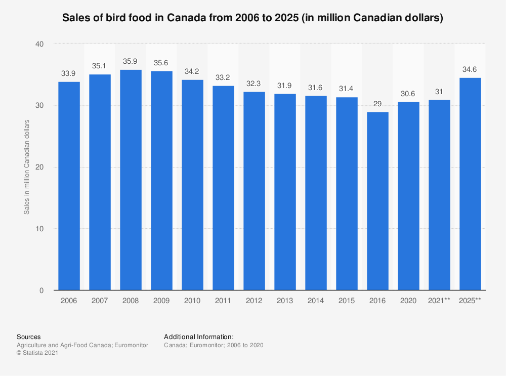 Statistic: Sales of bird food in Canada from 2006 to 2020 (in million Canadian dollars) | Statista
