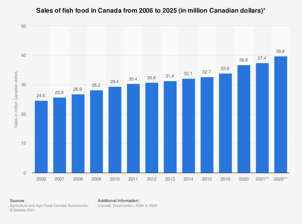Statistic: Sales of fish food in Canada from 2006 to 2016 (in million Canadian dollars)* | Statista