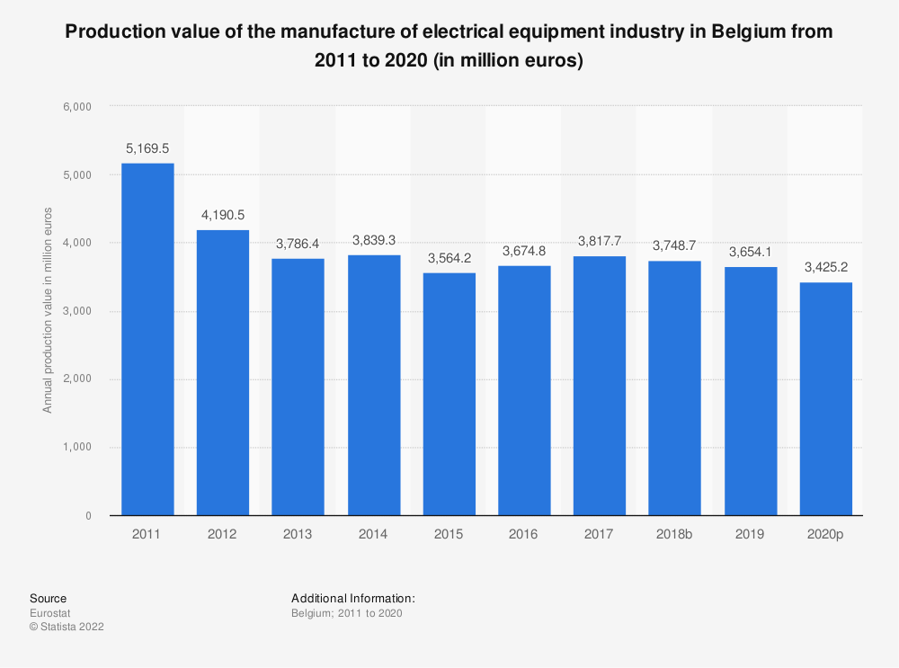 Statistic: Production value of the manufacture of electrical equipment industry in Belgium from 2009 to 2016 (in million euros) | Statista