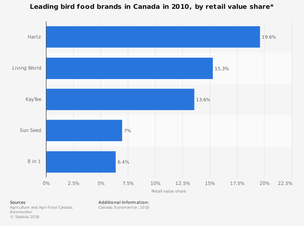 Statistic: Leading bird food brands in Canada in 2010, by retail value share* | Statista