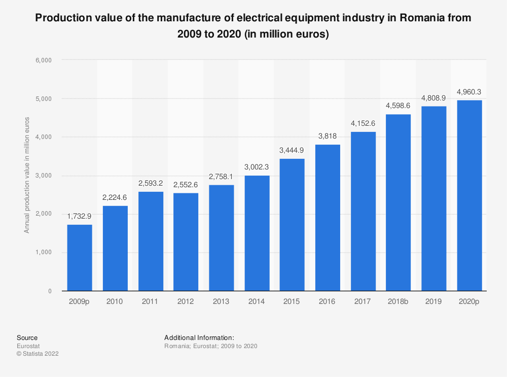 Statistic: Production value of the manufacture of electrical equipment industry in Romania from 2008 to 2016 (in million euros) | Statista