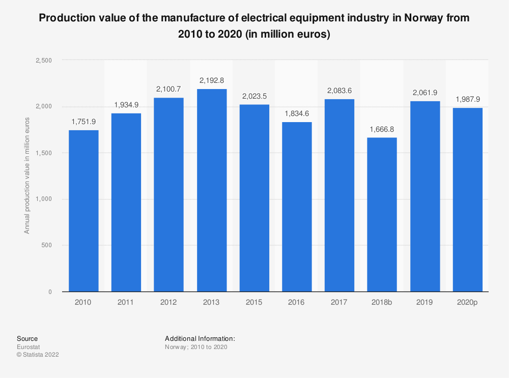 Statistic: Production value of the manufacture of electrical equipment industry in Norway from 2008 to 2016 (in million euros) | Statista