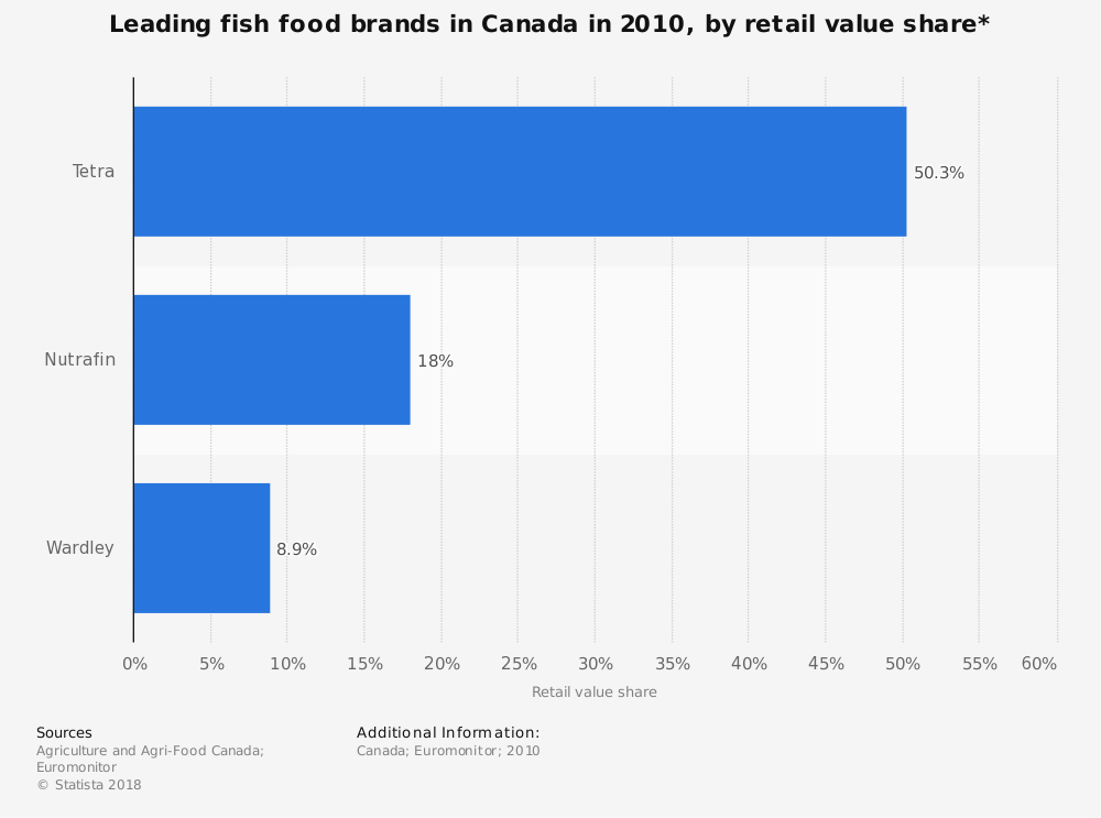 Statistic: Leading fish food brands in Canada in 2010, by retail value share* | Statista