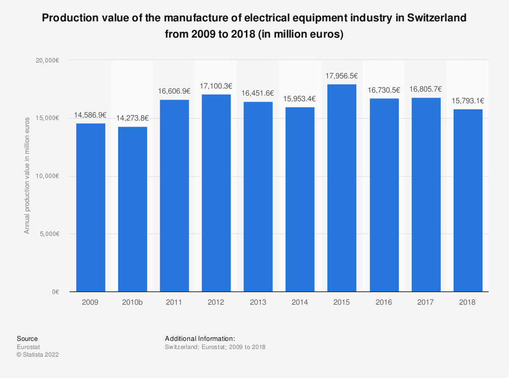 Statistic: Production value of the manufacture of electrical equipment industry in Switzerland from 2009 to 2016 (in million euros) | Statista