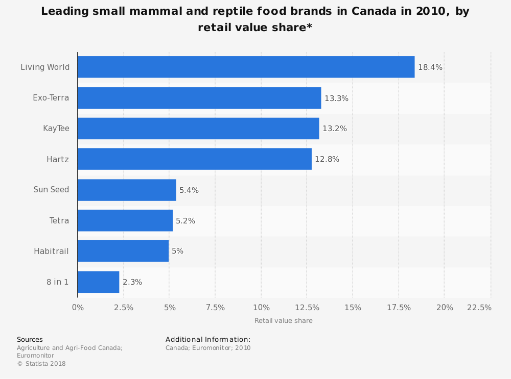 Statistic: Leading small mammal and reptile food brands in Canada in 2010, by retail value share* | Statista