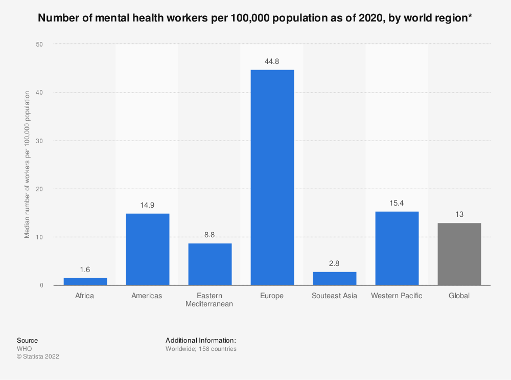 Statistic: Number of mental health workers per 100,000 population as of 2017, by world region* | Statista