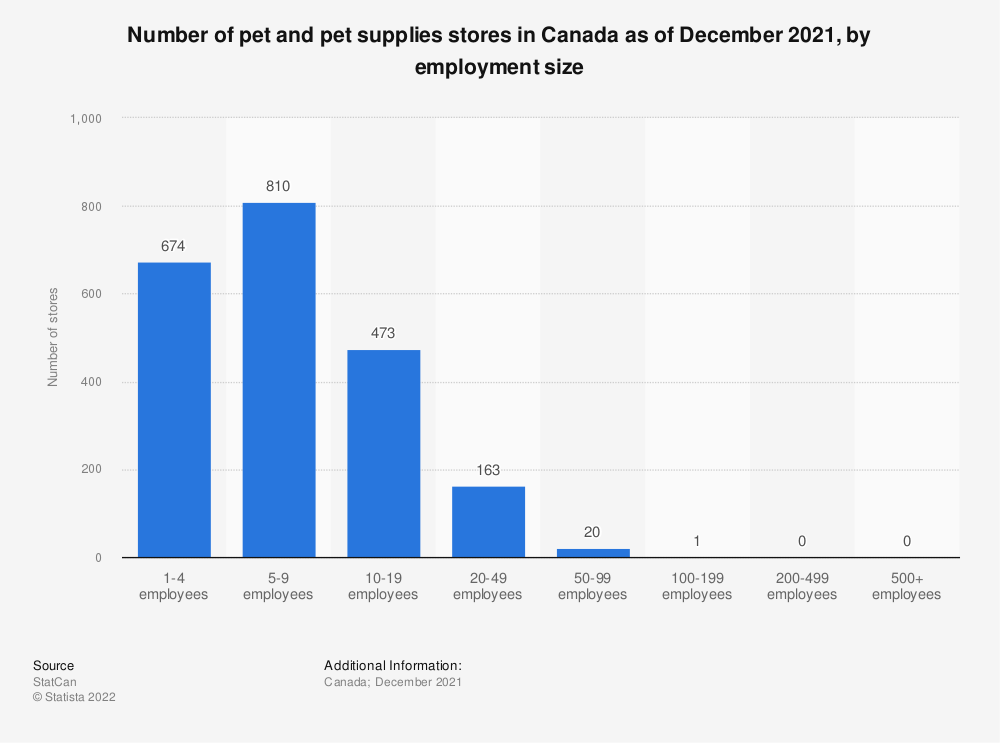 Statistic: Number of pet and pet supplies stores in Canada as of December 2016, by employment size | Statista