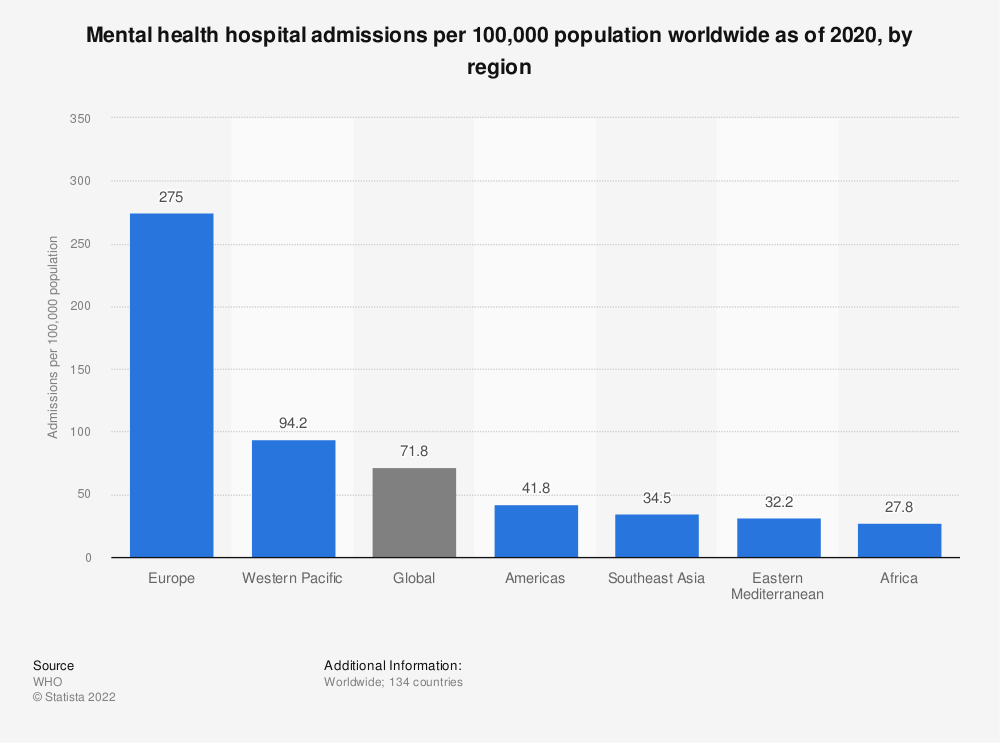 Statistic: Mental health hospital admissions per 100,000 population worldwide as of 2014, by region | Statista