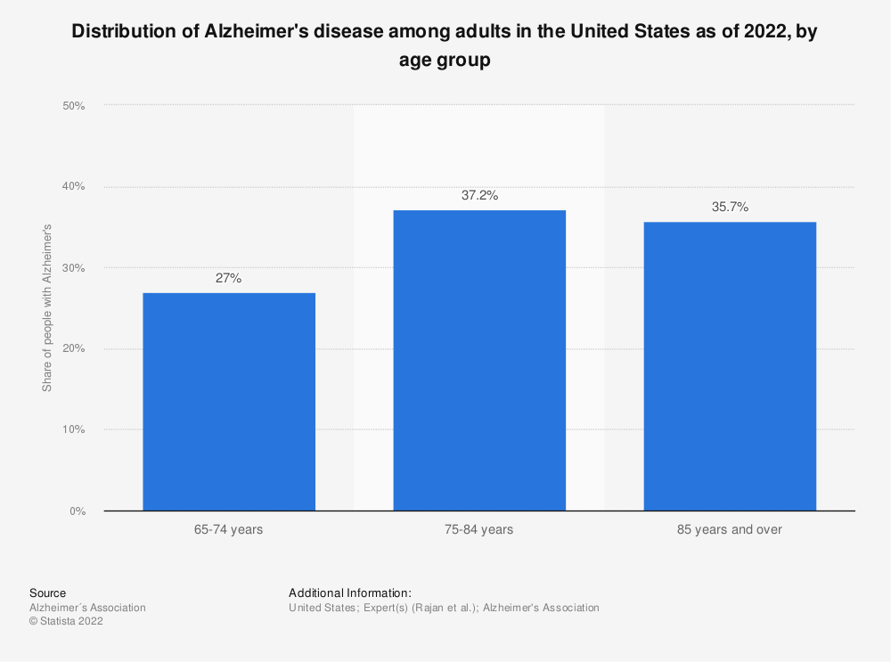 Statistic: Distribution of Alzheimer's disease patients in the United States as of 2018, by age group | Statista