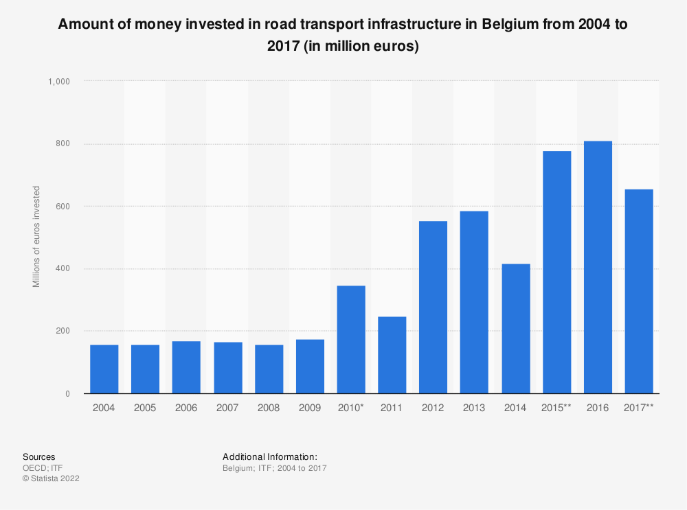 Statistic: Amount of money invested in road transport infrastructure in Belgium from 2004 to 2017 (in million euros) | Statista