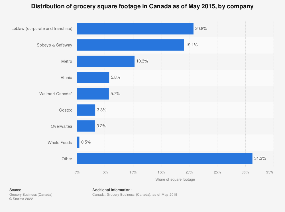 Statistic: Distribution of grocery square footage in Canada as of May 2015, by company | Statista