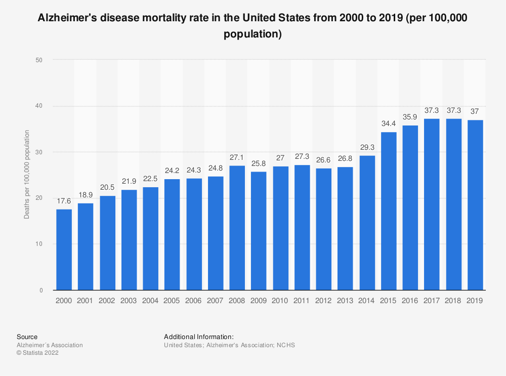 Statistic: Alzheimer's disease mortality rate in the United States from 2000 to 2018 (per 100,000 population) | Statista