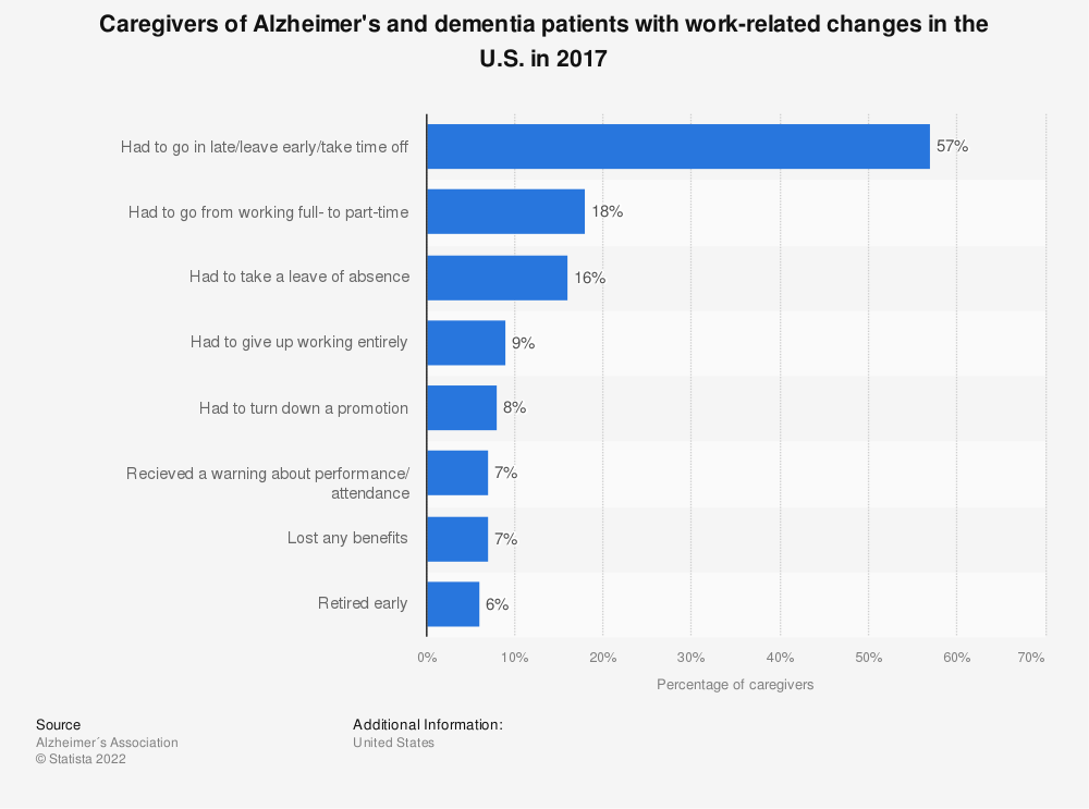 Statistic: Caregivers of Alzheimer's and dementia patients with work-related changes in the U.S. in 2017 | Statista