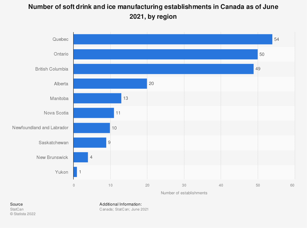 Statistic: Number of soft drink and ice manufacturing establishments in Canada as of December 2016, by region | Statista