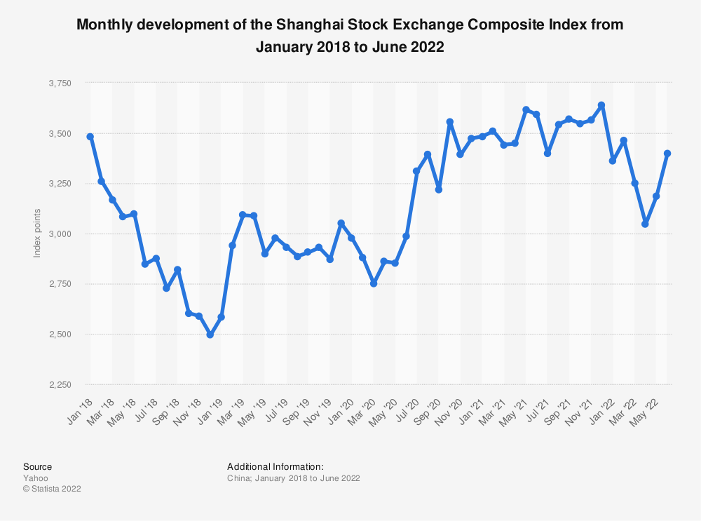 Statistic: Monthly development of the Shanghai Stock Exchange Composite Index from July 2018 to January 2020 | Statista