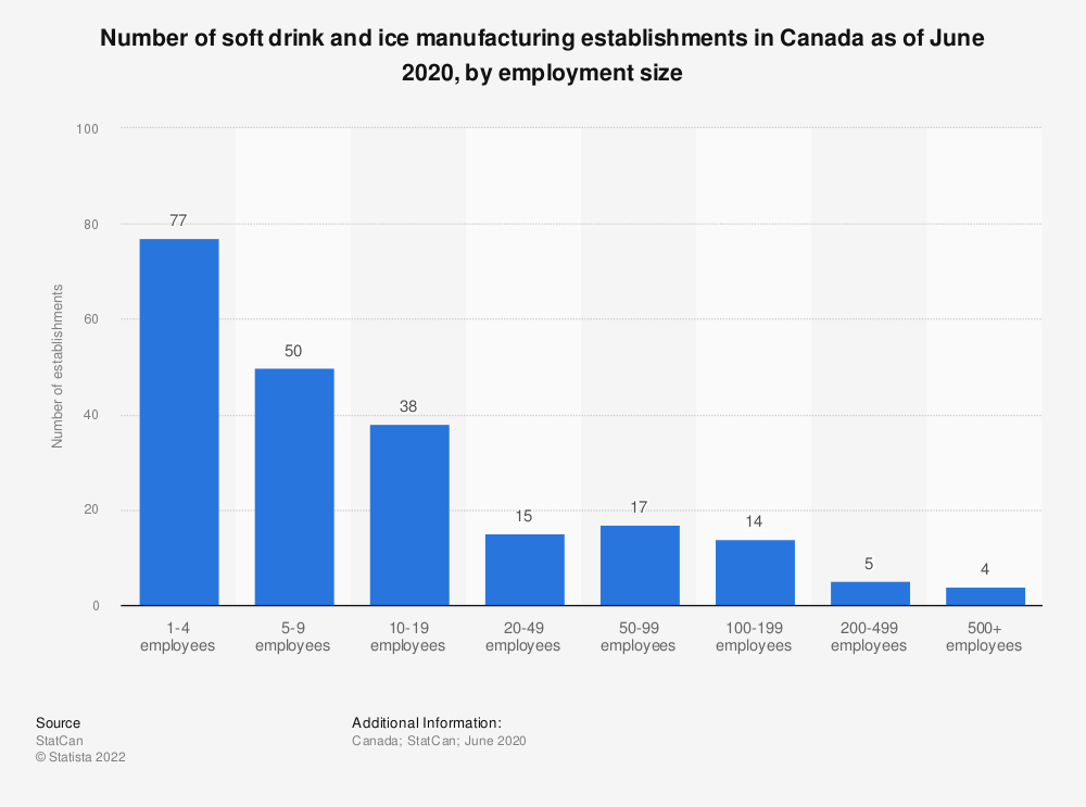 Statistic: Number of soft drink and ice manufacturing establishments in Canada as of June 2020, by employment size | Statista
