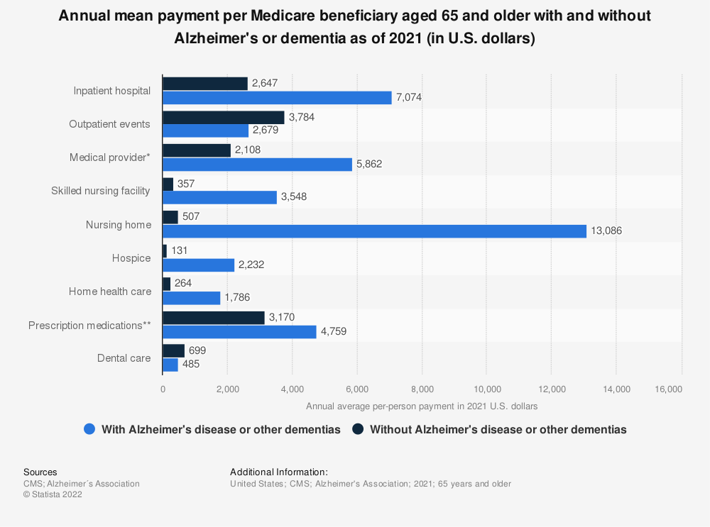 Statistic: Annual mean payment per Medicare beneficiary aged 65 and older with and without Alzheimer's or dementia as of 2019 (in U.S. dollars) | Statista