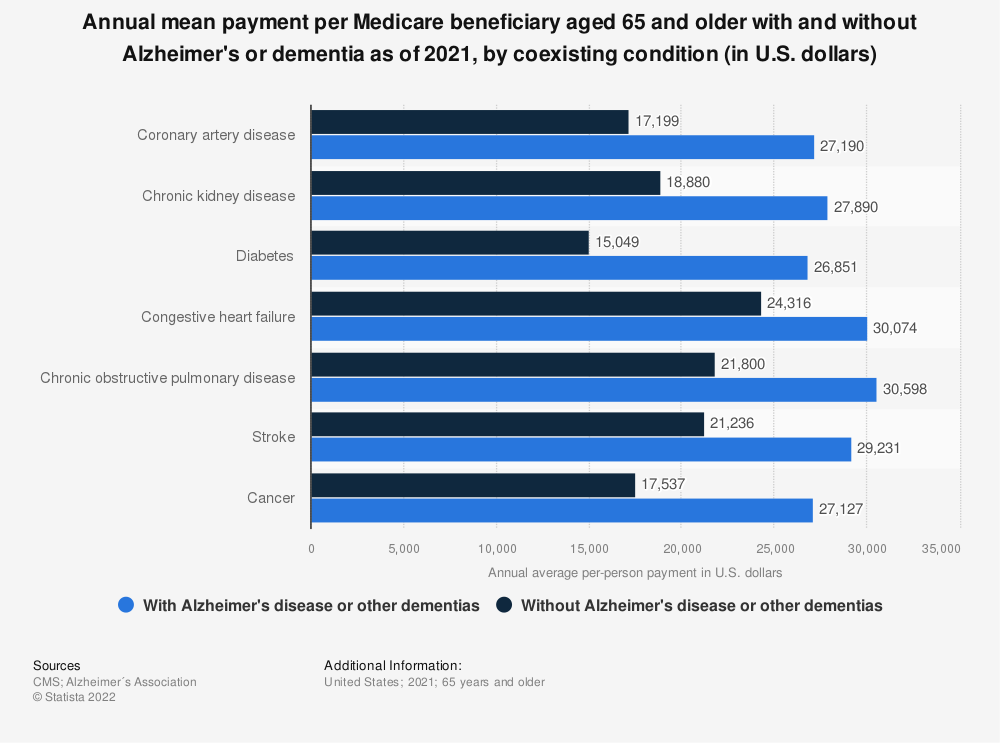 Statistic: Annual mean payment per Medicare beneficiary aged 65 and older with and without Alzheimer's or dementia as of 2018, by coexisting condition (in U.S. dollars) | Statista