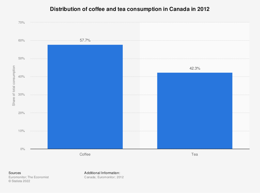 Statistic: Distribution of coffee and tea consumption in Canada in 2012 | Statista